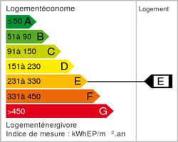 Energy class (dpe)