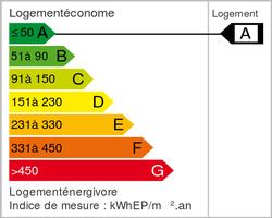 Energie klasse (dpe)