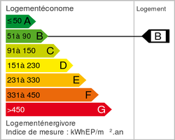 Energieklasse (dpe)