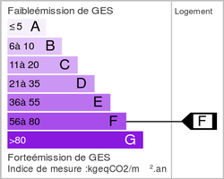 Emission of greenhouse gases (ges)