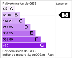 Emission de gaz à effet de serre (ges)