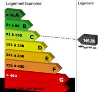 Energy Class : C   Greenhouse Gas Emissions : A Mini/Max
