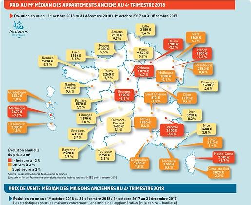 Photos Notaries in France: sale price median for houses and apartments  end 2018